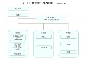 シードット株式会社社内組織図