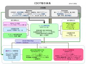 CDOT取引体系