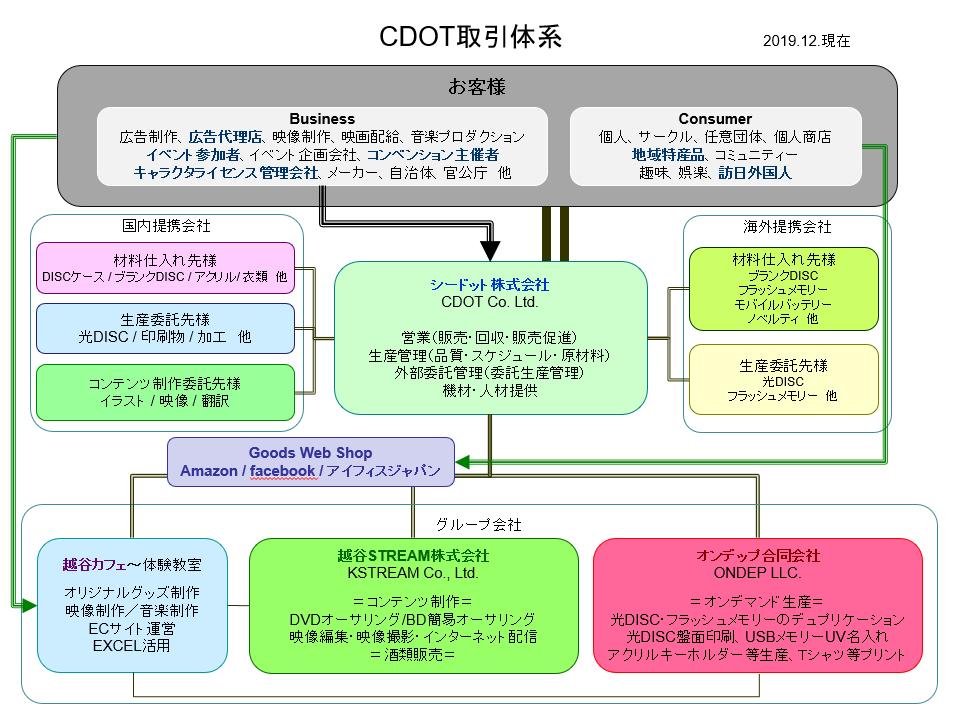 シードット株式会社関与体系