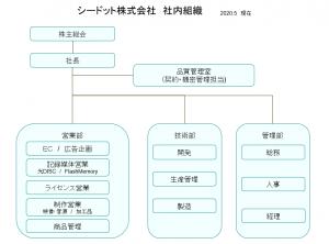 シードット株式会社組織図